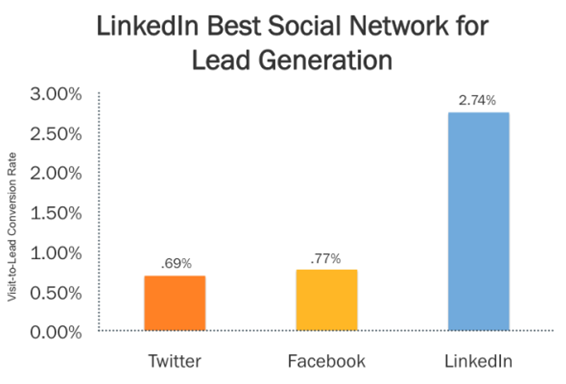 LinkedIn Power Lead Generation