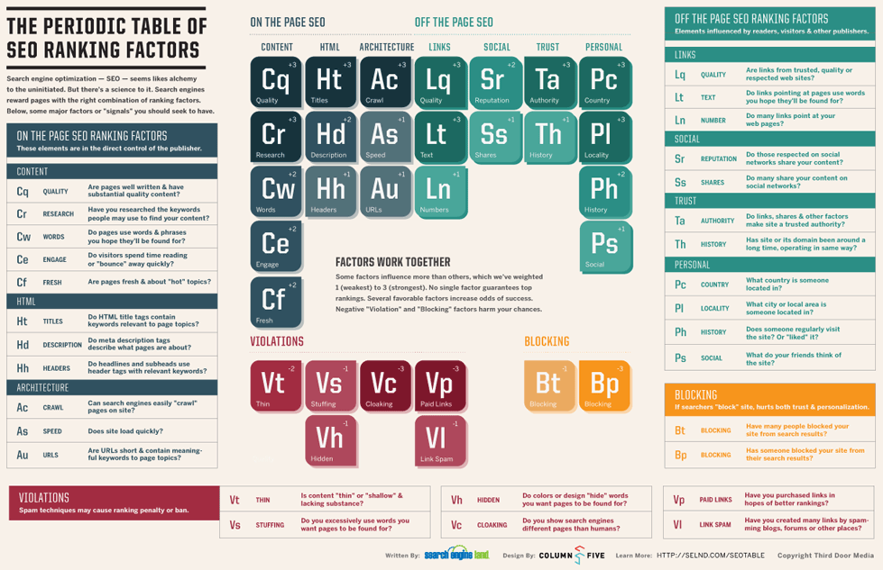 SEO Periodic Table - Copyright Third Door Media