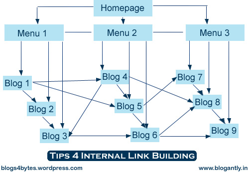 Tips 4 Internal Link Building