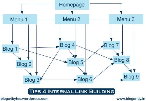 Tips 4 Internal Link Building