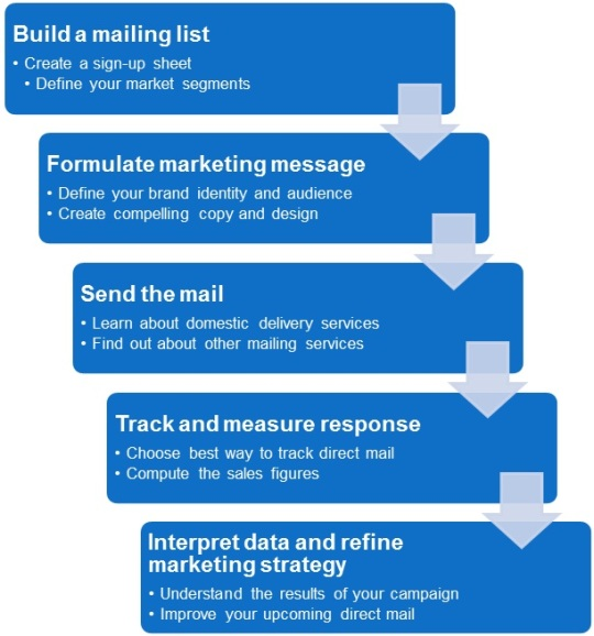 7 Ways to Evaluate Your Marketing Plan