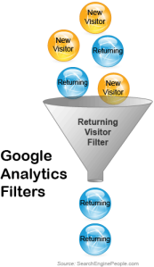 Lead Generation with Google Analytics