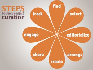 Content Curation for SEO