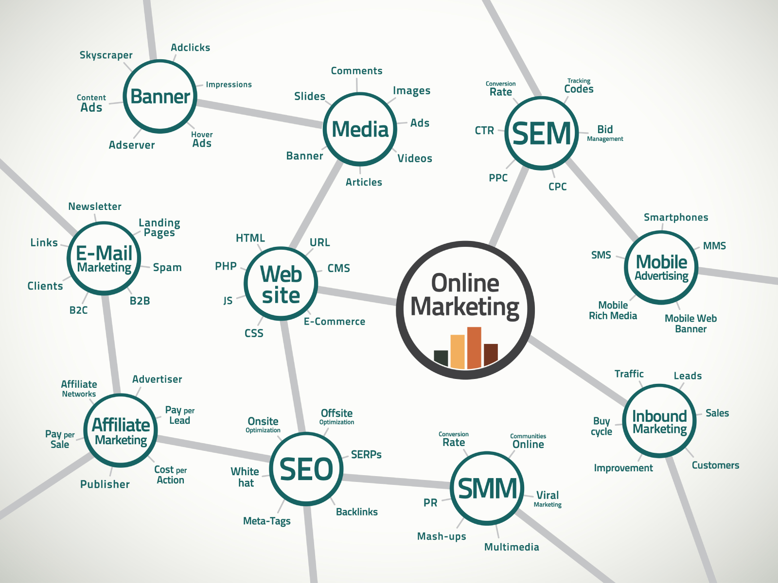 Online marketing map and terms via #hshdsh for @blogs4bytes